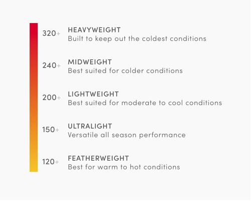 skema over icebreaker vægt i tøj